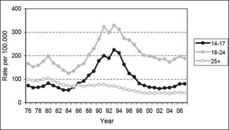 Black Murder Rates 1976 to 2007