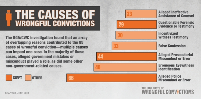 Image result for falsely convicted